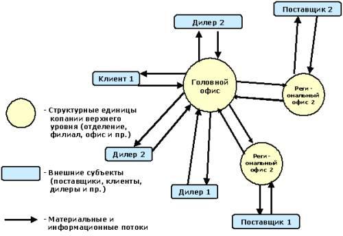 Схема взаимодействия между структурными подразделениями предприятия